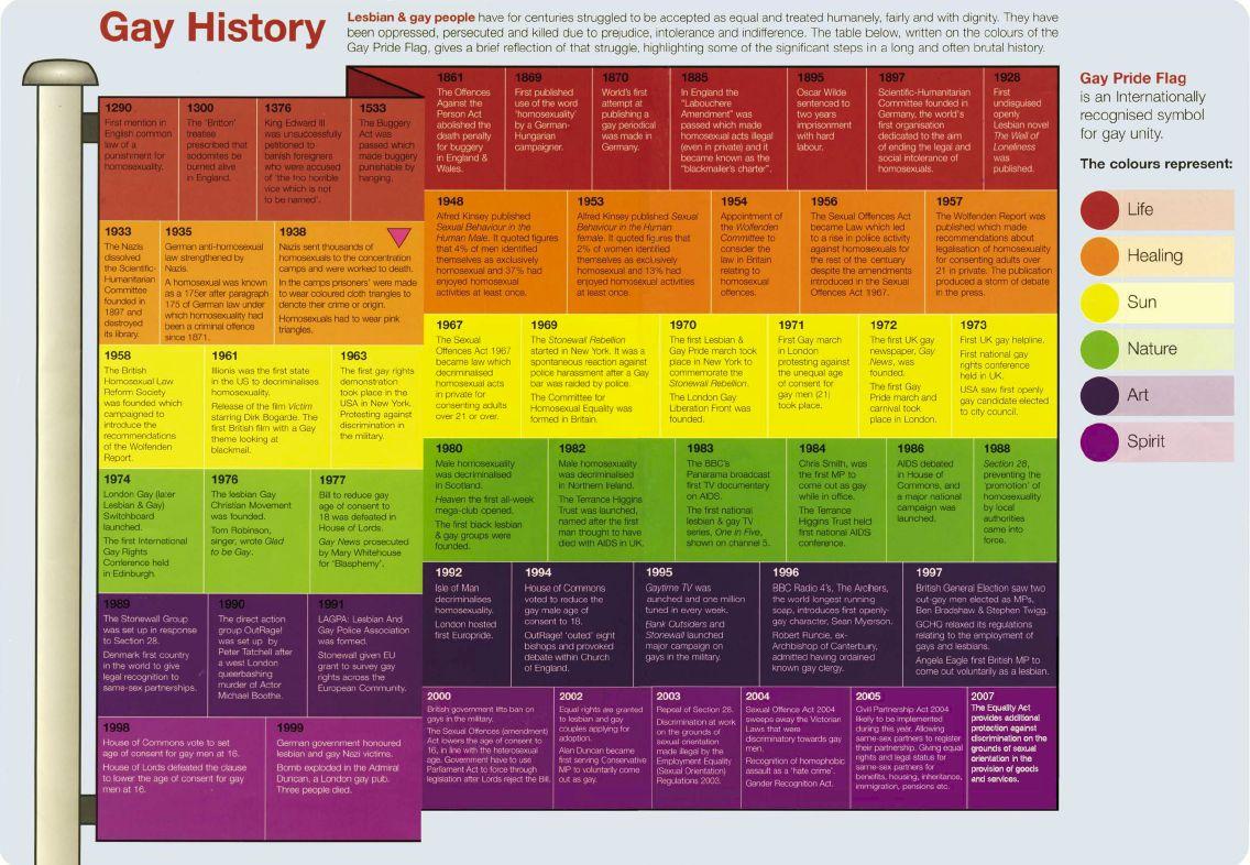 Gay history